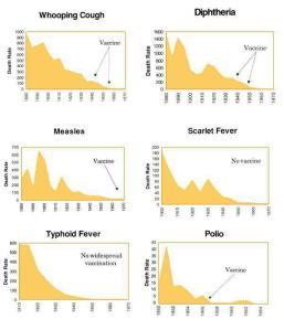UK diseases v/s vaccines